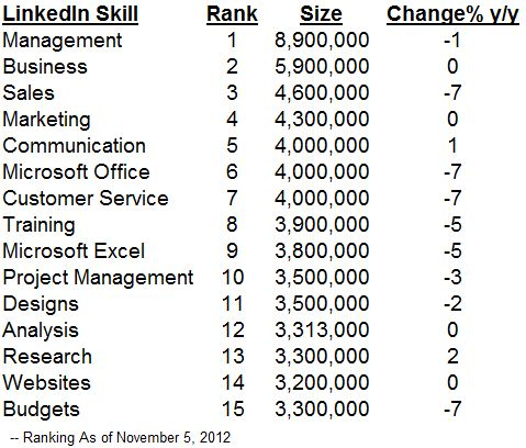Linkedin skills list top most popular examples of Linkedin Skills 2012