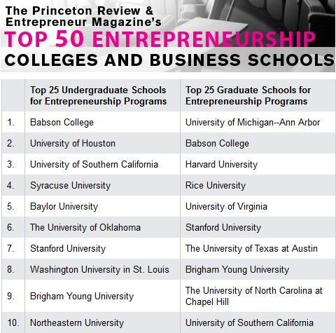 Babson Entrepreneurship Rank Beats Stanford, Harvard, MIT, Yale