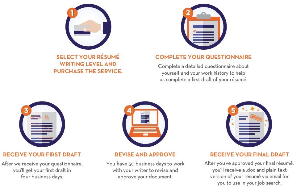 resume writing services nyc