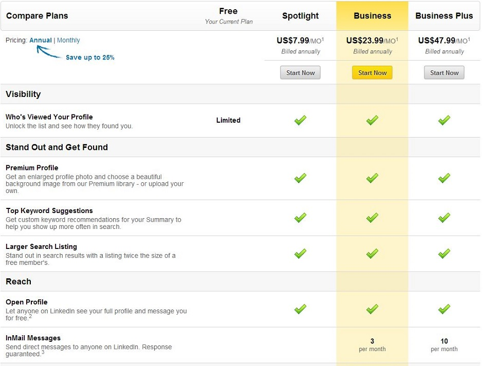 Linkedin spotlight premium plan price
