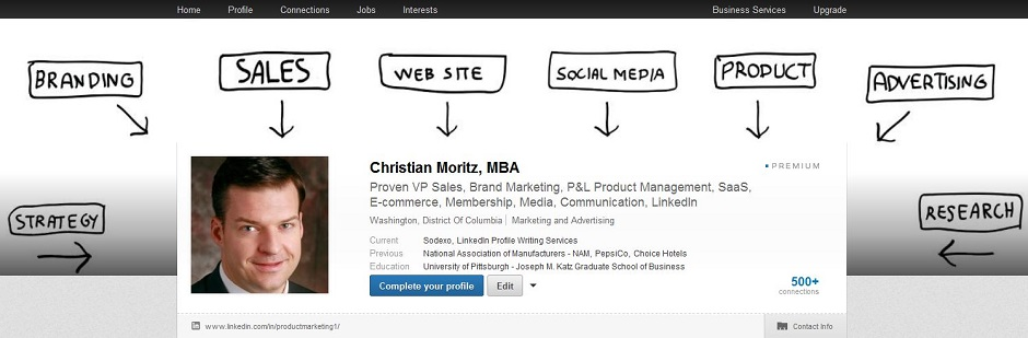 linkedin background custom image marketing