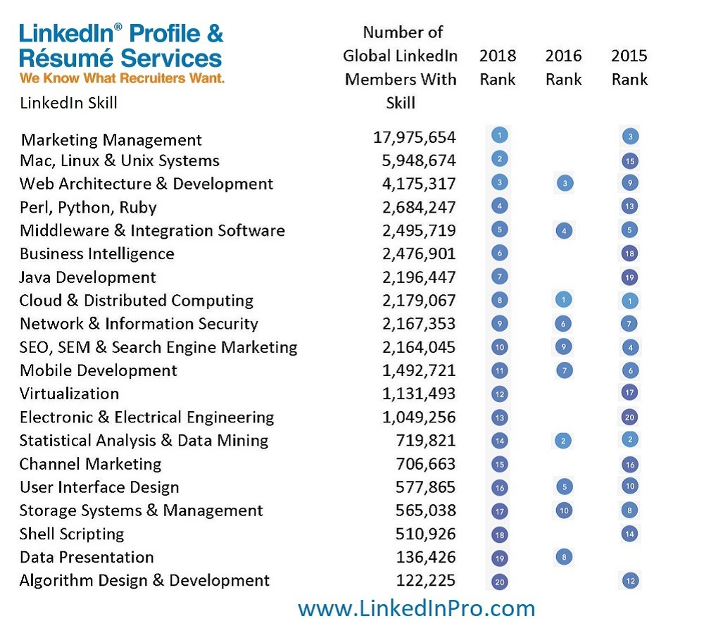 top linkedin skills 2018 tech
