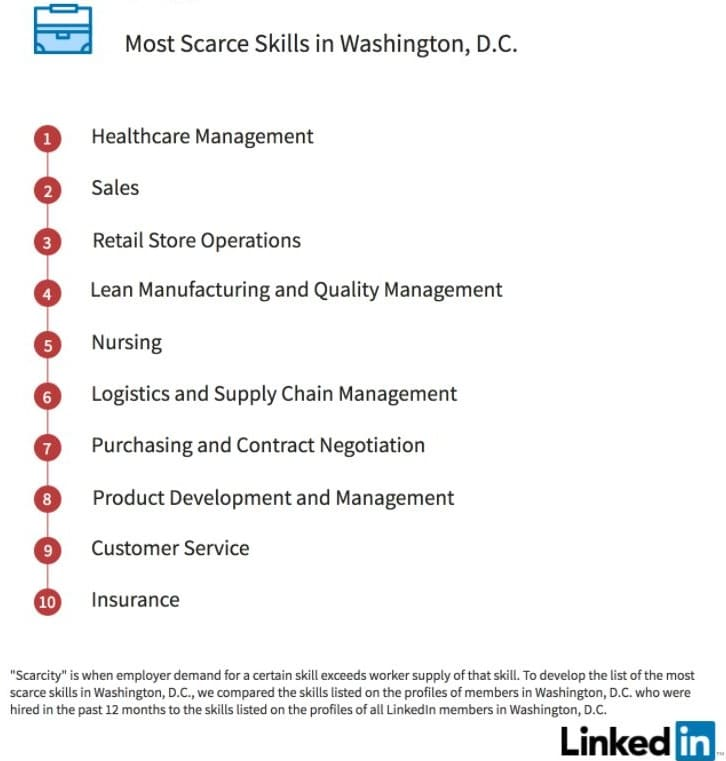 Washington DC scarce Linkedin skills 2018