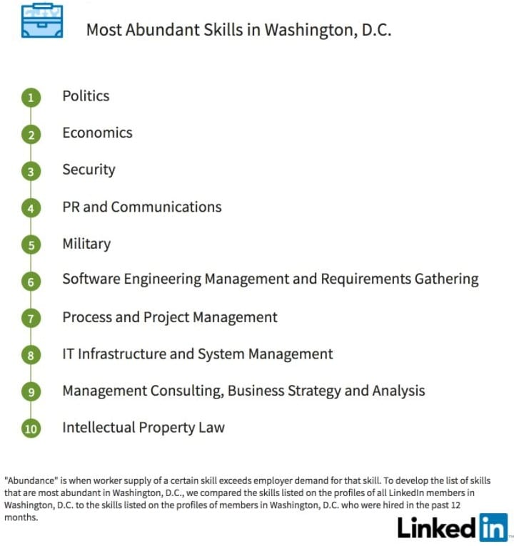Washington DC top linkedin skills 2018