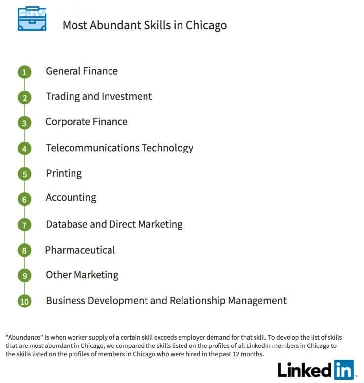 Abundant job skills - Chicago