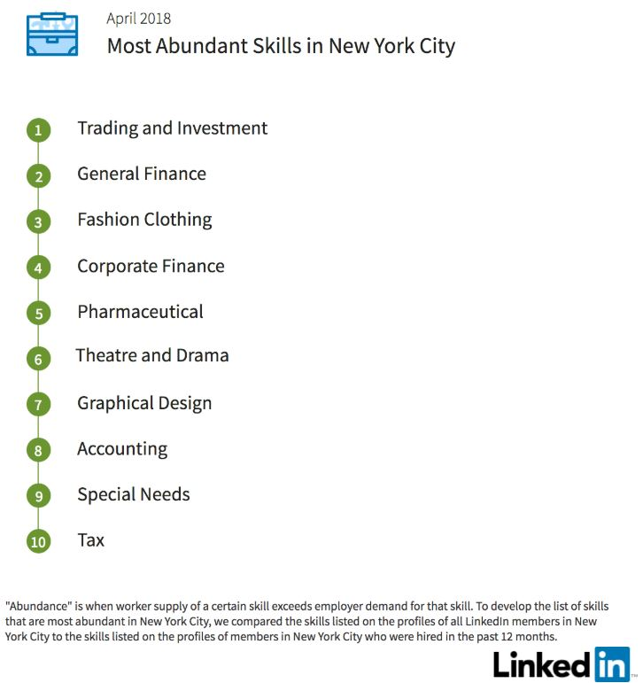 New York Job Skills