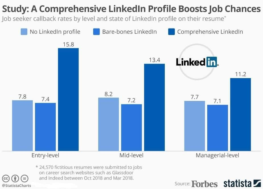 LinkedIn Profile writing service Increases Interviews 71%