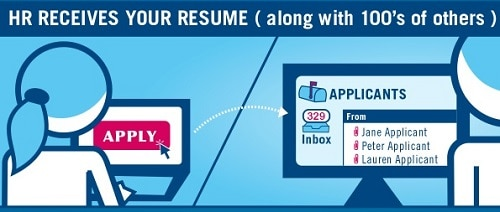 Applicant Tracking System Ats Step 1 Hr Receives Resume 500x212