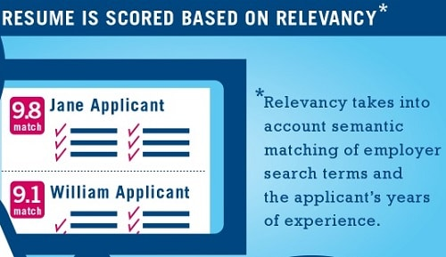 Applicant Tracking System Ats Step 3 Resume Scored Based On Relevancy 500x289
