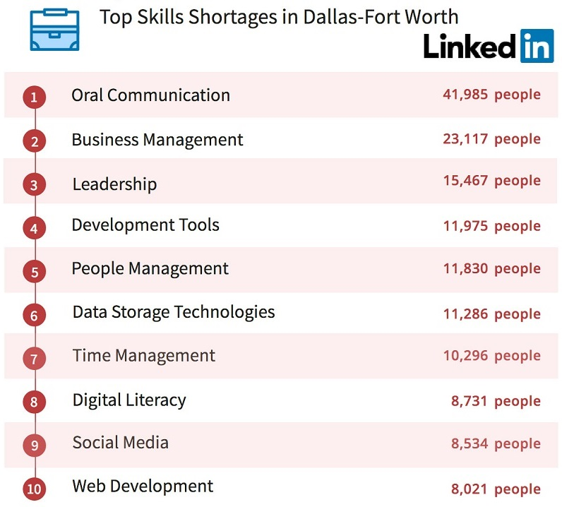 Dallas Linkedin Skills Shortage 796x718