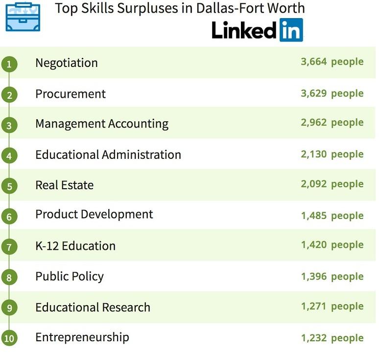 Dallas Most Popular Abundant Linkedin Skills 1911 774x772