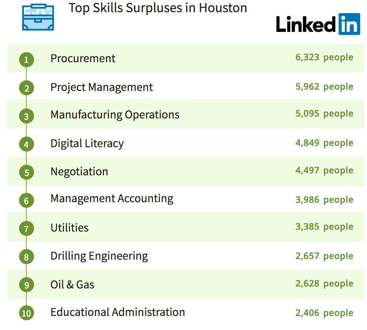 Houston Most Popular Abundant Linkedin Skills 1905 800x888
