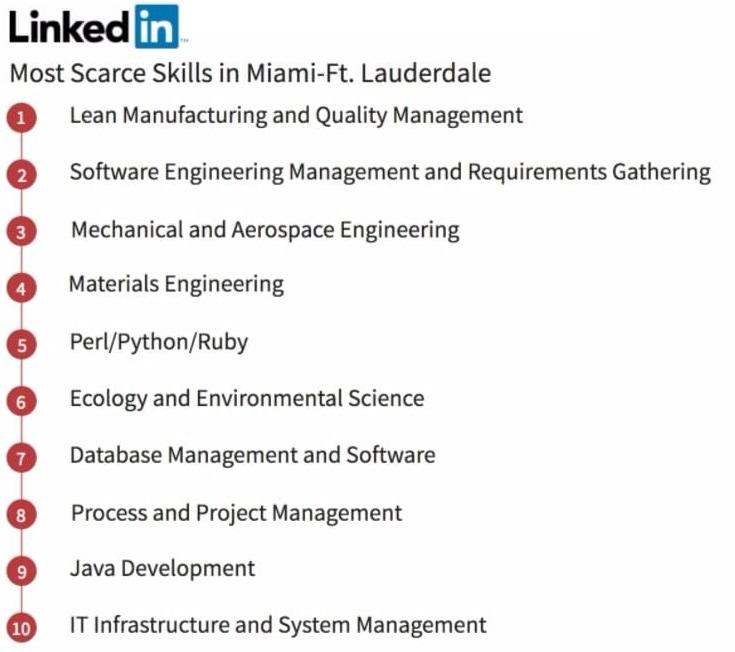 Scarce Linkedin Skills Miami Lauderdale 191130
