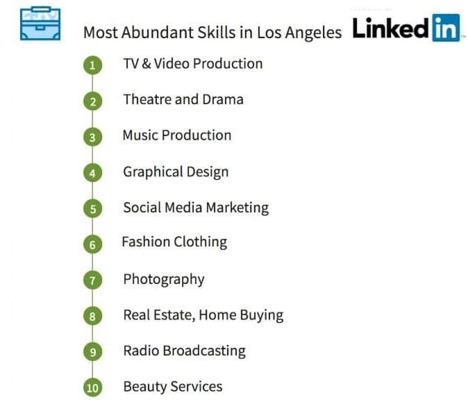 Los Angeles Abundant Top Linkedin Skills 1804b