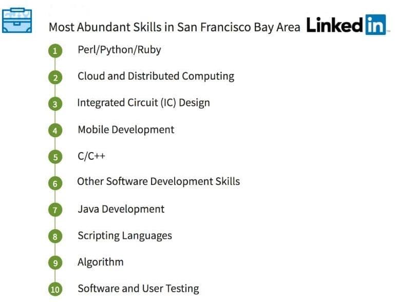 San Francisco Abundant Top Linkedin Skills 1804b
