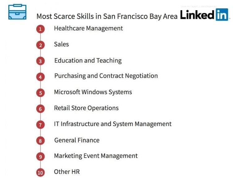 San Francisco Scarce Linkedin Skills 1804b