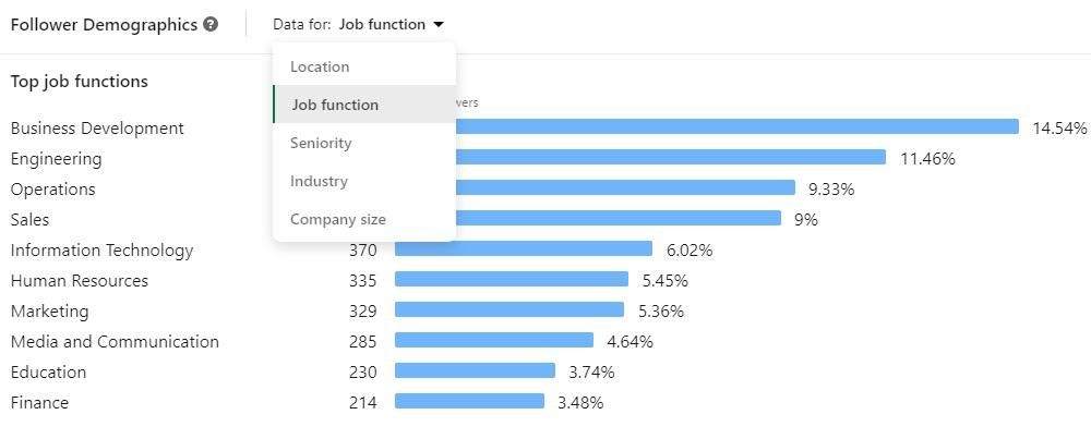 Linkedin Company Page Analytics Demographics Job Function